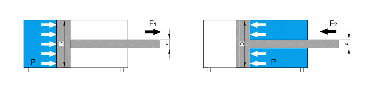 Cylinder forces calculator – CAE tool